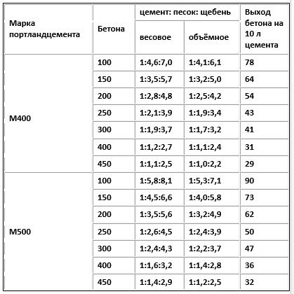 Гравий и цемент пропорции для бетона раствор цементный м75 цена